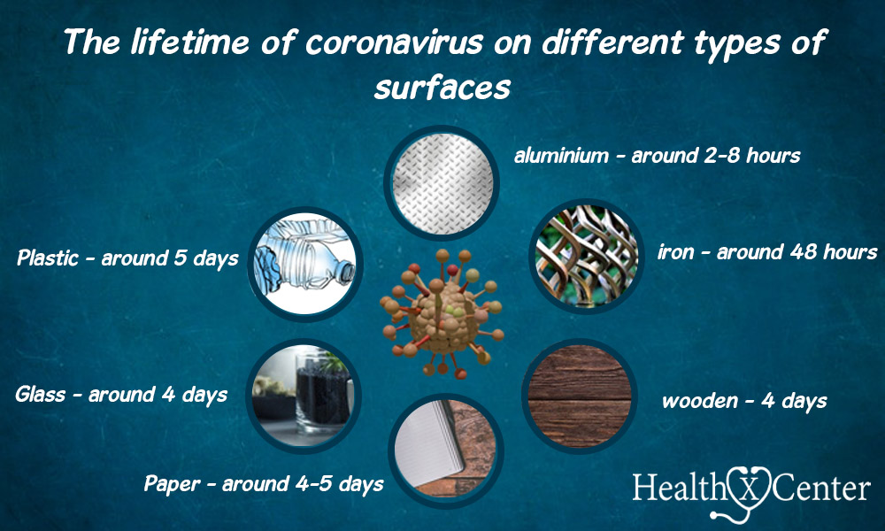 lifetime of coronavirus on different types of surfaces